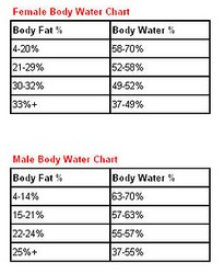 By Photo Congress || Body Fat Percentage Vs Water